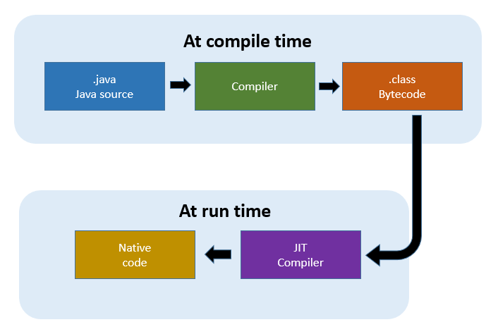 Understanding JIT compiler (just-in-time compiler)