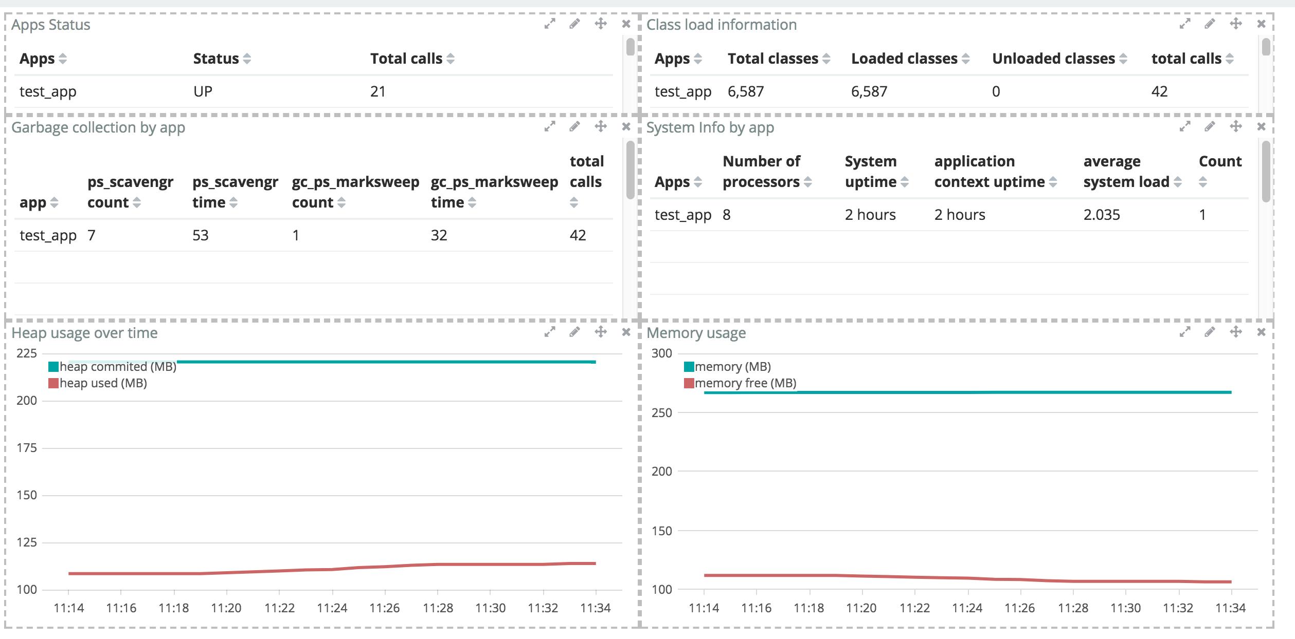 Spring Boot metrics monitoring using elasticsearch and kibana