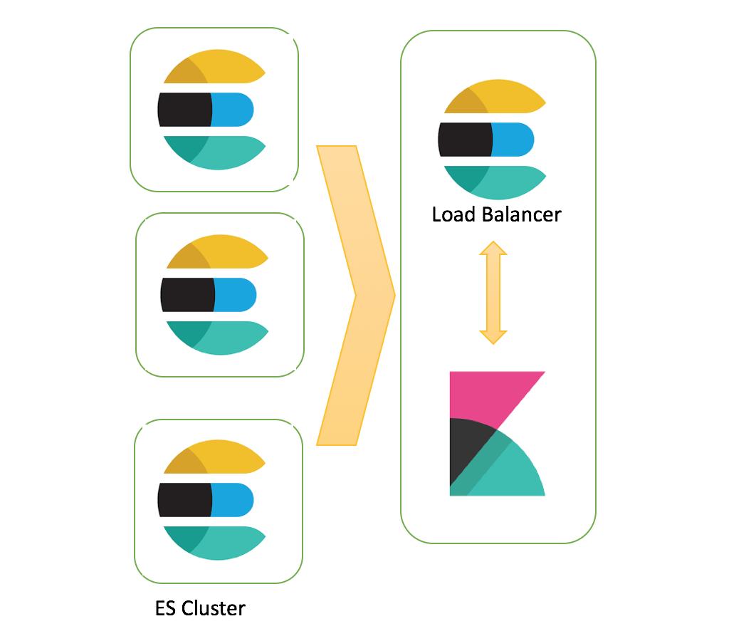 Kibana & elasticsearch: Load balancing across multiple ES nodes