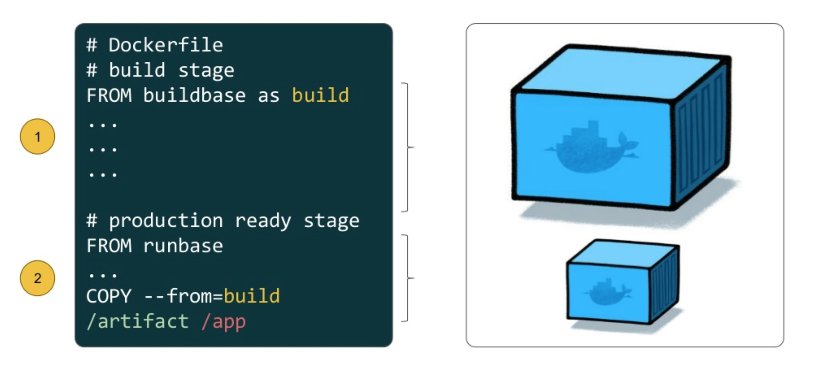 Building thin Docker images using multi-stage build for your