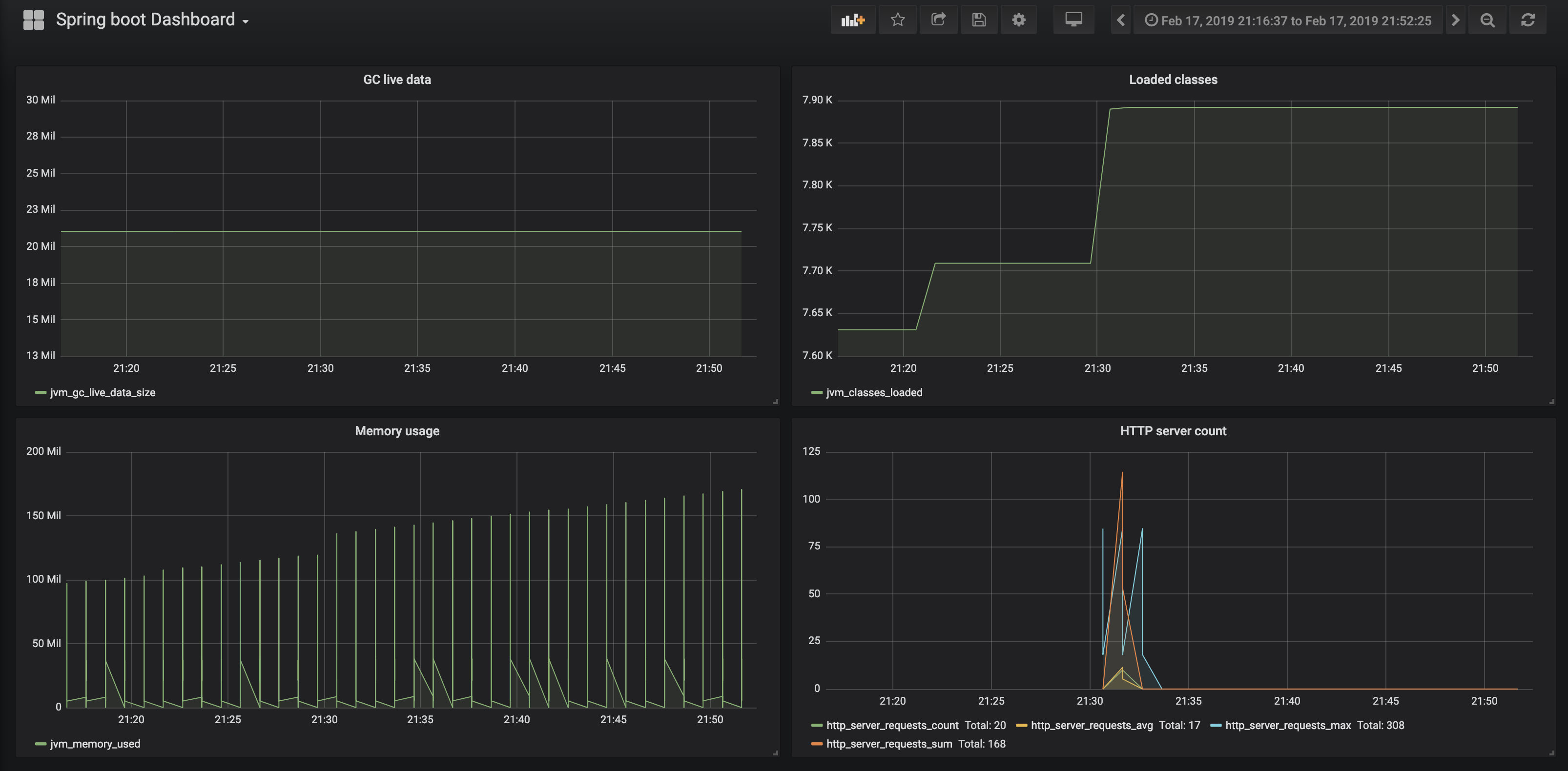 Spring Boot monitoring using KairosDB & Grafana